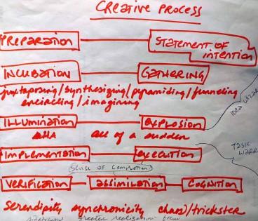 CreativeProcess3