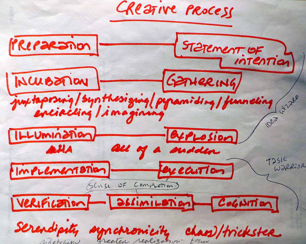 CreativeProcess3