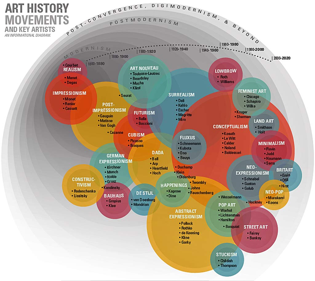 graphic of 20th - 21st century art movements